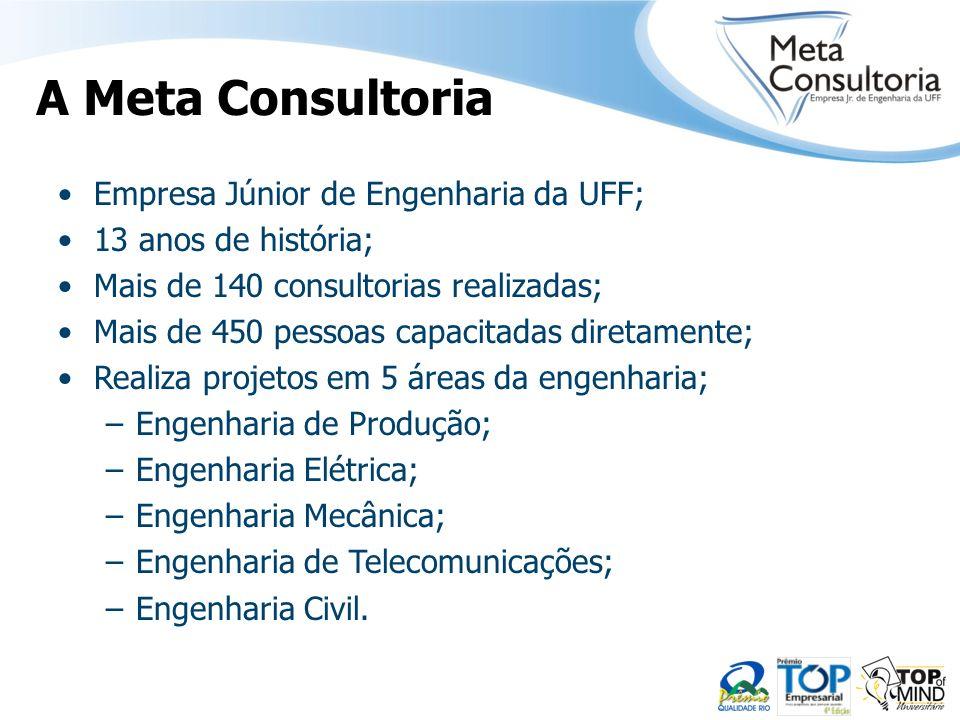 A Meta Consultoria Empresa Júnior de Engenharia da UFF; 13 anos de história; Mais de 140 consultorias realizadas; Mais de 450 pessoas capacitadas dire