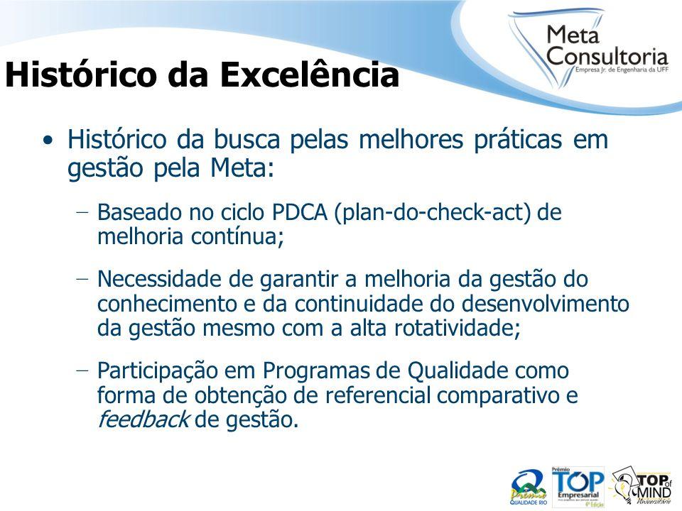 Histórico da busca pelas melhores práticas em gestão pela Meta: Baseado no ciclo PDCA (plan-do-check-act) de melhoria contínua; Necessidade de garanti