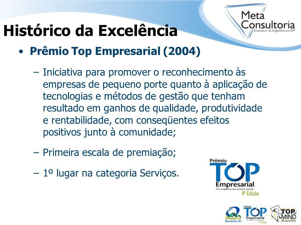 Prêmio Top Empresarial (2004) –Iniciativa para promover o reconhecimento às empresas de pequeno porte quanto à aplicação de tecnologias e métodos de g