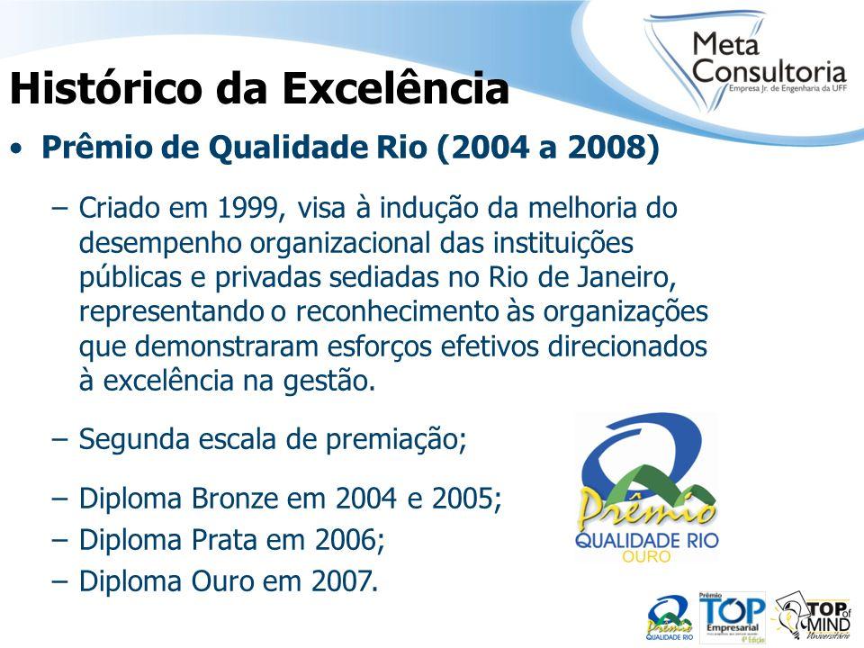 Histórico da Excelência Prêmio de Qualidade Rio (2004 a 2008) –Criado em 1999, visa à indução da melhoria do desempenho organizacional das instituiçõe