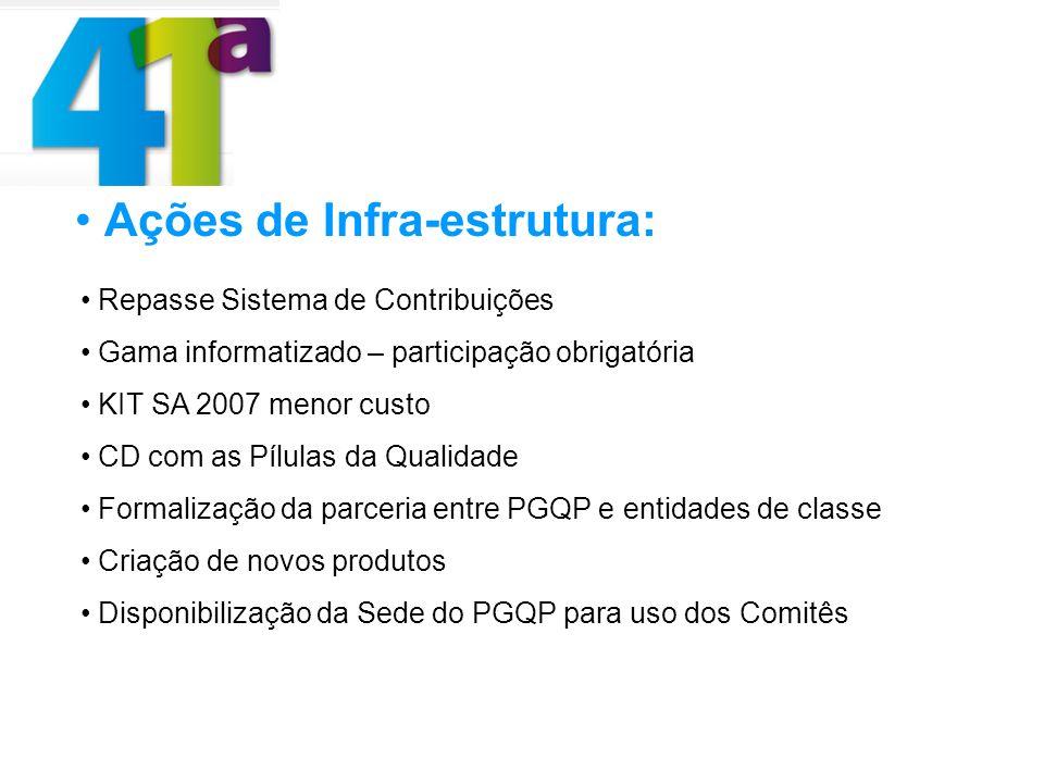 Ações de Infra-estrutura: Repasse Sistema de Contribuições Gama informatizado – participação obrigatória KIT SA 2007 menor custo CD com as Pílulas da
