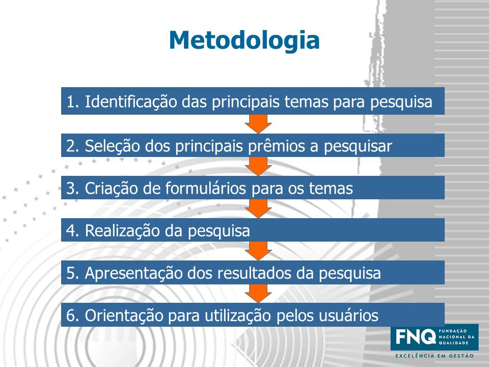1. Identificação das principais temas para pesquisa 2. Seleção dos principais prêmios a pesquisar 4. Realização da pesquisa 5. Apresentação dos result