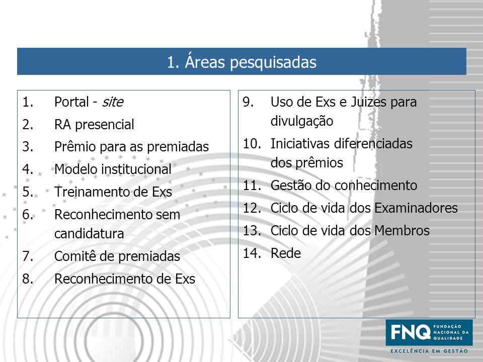 1. Áreas pesquisadas 1.Portal - site 2.RA presencial 3.Prêmio para as premiadas 4.Modelo institucional 5.Treinamento de Exs 6.Reconhecimento sem candi