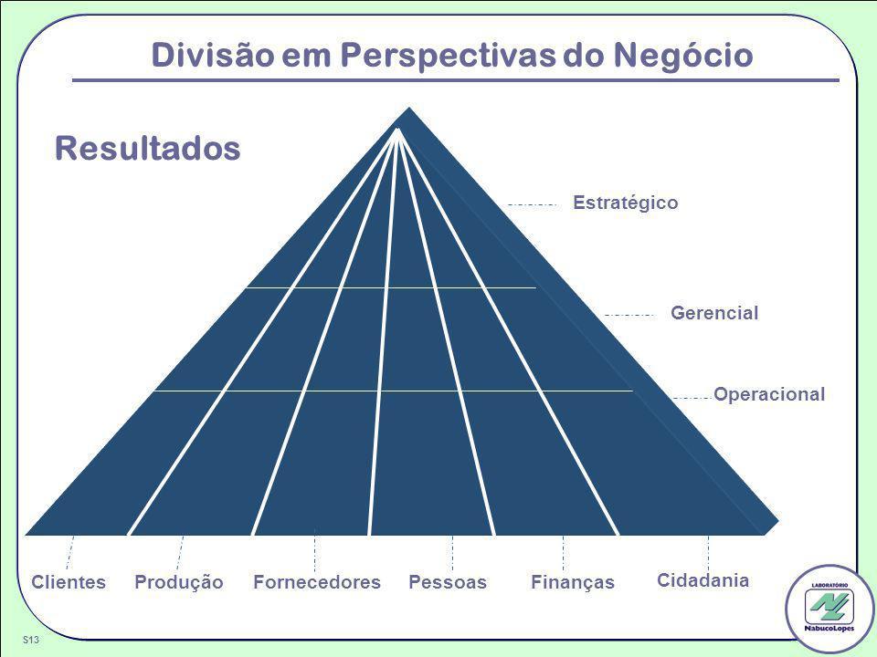 Divisão em Perspectivas do Negócio Estratégico Gerencial Operacional Pessoas Clientes Finanças S13 Fornecedores Produção Cidadania Resultados