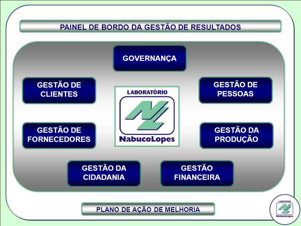 GESTÃO DE FORNECEDORES GESTÃO DE PESSOAS GESTÃO FINANCEIRA GESTÃO DA CIDADANIA GESTÃO DA PRODUÇÃO GESTÃO DE CLIENTES PAINEL DE BORDO DA GESTÃO DE RESU