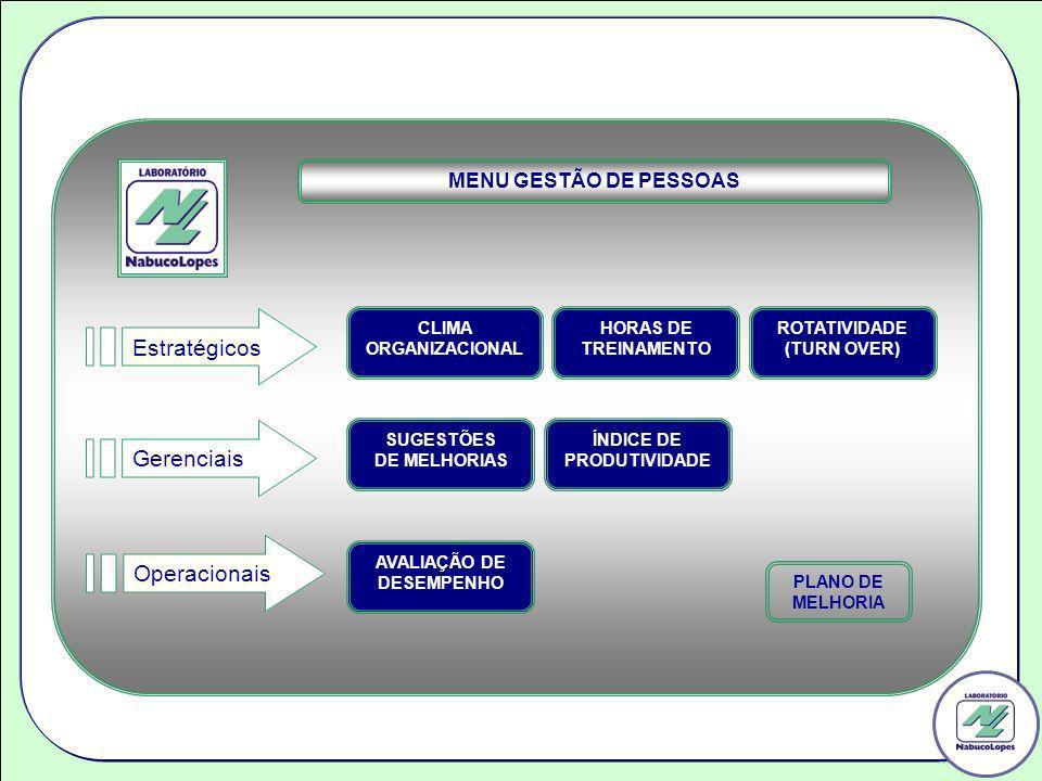 ROTATIVIDADE (TURN OVER) CLIMA ORGANIZACIONAL ÍNDICE DE PRODUTIVIDADE AVALIAÇÃO DE DESEMPENHO HORAS DE TREINAMENTO SUGESTÕES DE MELHORIAS MENU GESTÃO