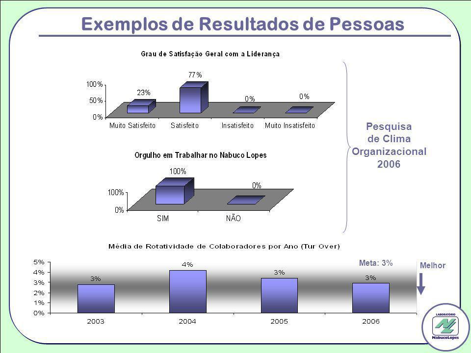 Exemplos de Resultados de Pessoas Pesquisa de Clima Organizacional 2006 Meta: 3% Melhor