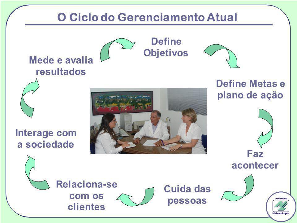 Define Objetivos O Ciclo do Gerenciamento Atual Define Metas e plano de ação Faz acontecer Cuida das pessoas Interage com a sociedade Mede e avalia re