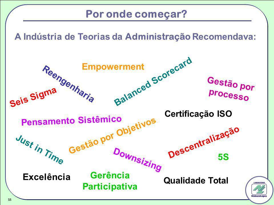 Por onde começar? Reengenharia A Indústria de Teorias da Administração Recomendava: Seis Sigma Downsizing Balanced Scorecard Descentralização Just in