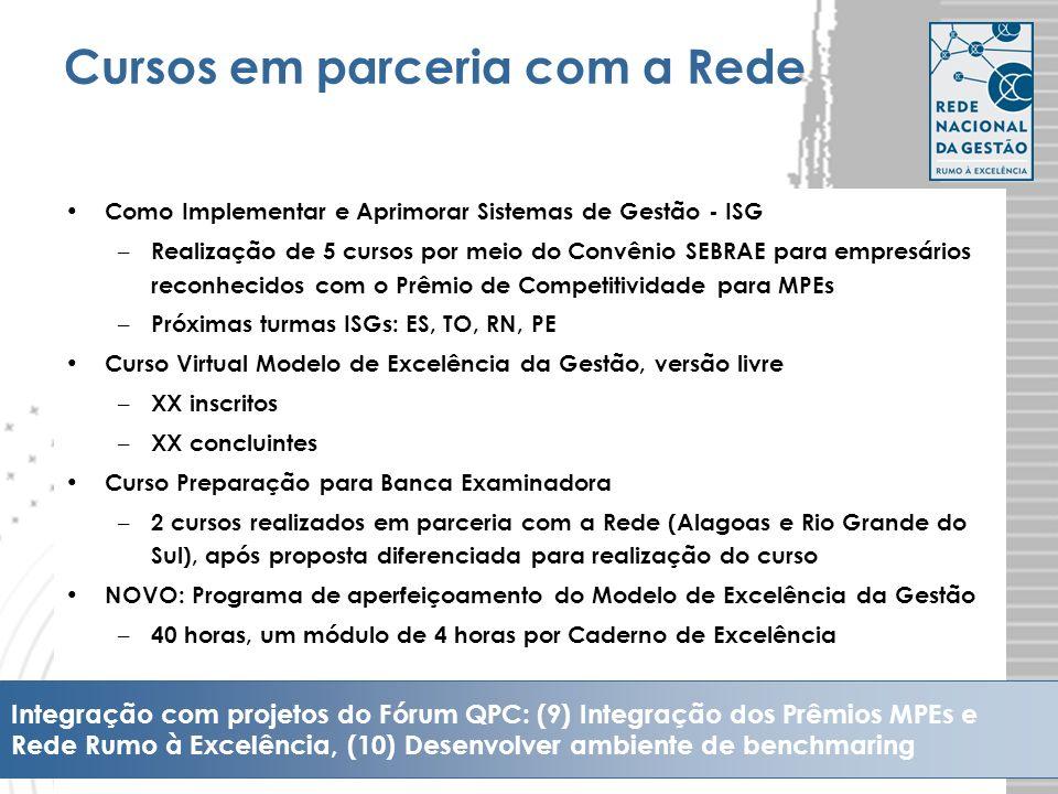 10 Cursos em parceria com a Rede Como Implementar e Aprimorar Sistemas de Gestão - ISG – Realização de 5 cursos por meio do Convênio SEBRAE para empre