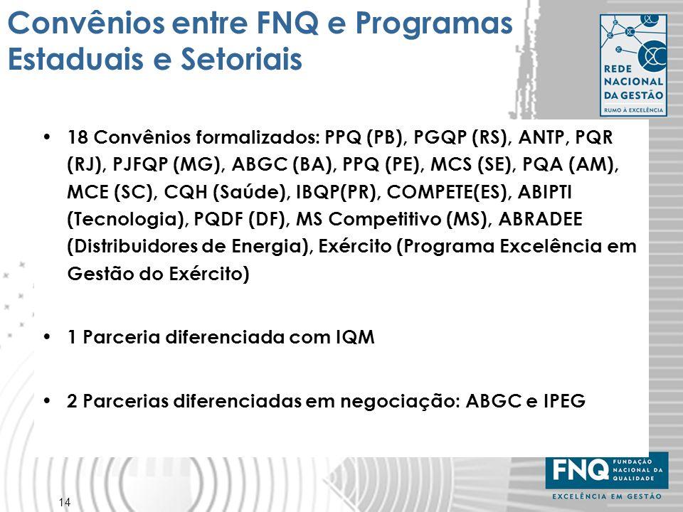 14 Convênios entre FNQ e Programas Estaduais e Setoriais 18 Convênios formalizados: PPQ (PB), PGQP (RS), ANTP, PQR (RJ), PJFQP (MG), ABGC (BA), PPQ (P