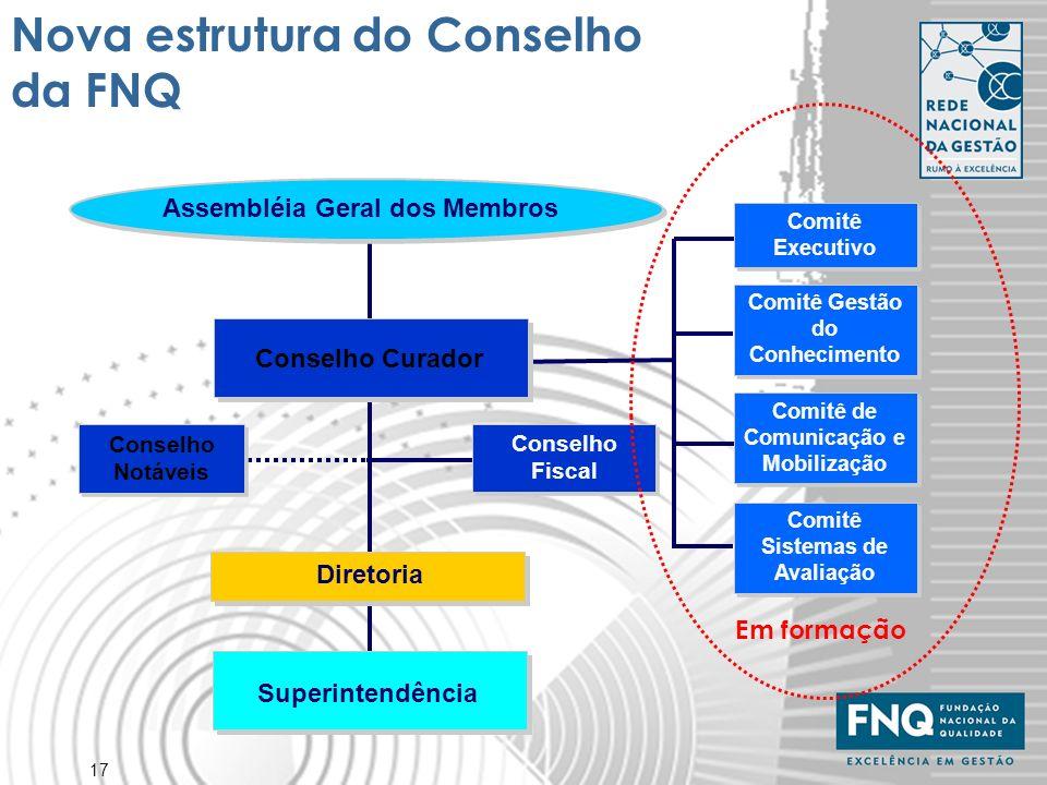 17 Nova estrutura do Conselho da FNQ Assembléia Geral dos Membros Conselho Curador Superintendência Diretoria Comitê Executivo Comitê Gestão do Conhec