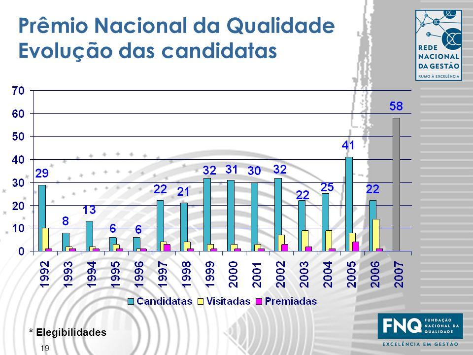 19 * Elegibilidades Prêmio Nacional da Qualidade Evolução das candidatas