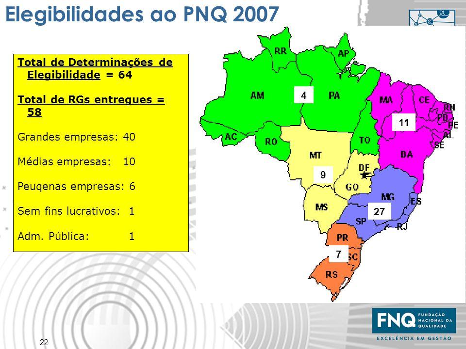 22 4 7 27 11 9 Elegibilidades ao PNQ 2007 Total de Determinações de Elegibilidade = 64 Total de RGs entregues = 58 Grandes empresas: 40 Médias empresa