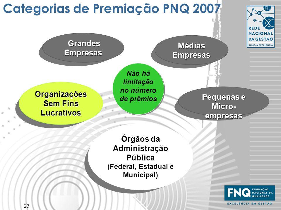 23 Categorias de Premiação PNQ 2007 Organizações Sem Fins Lucrativos Grandes Empresas Grandes Empresas Médias Empresas Pequenas e Micro- empresas Órgã