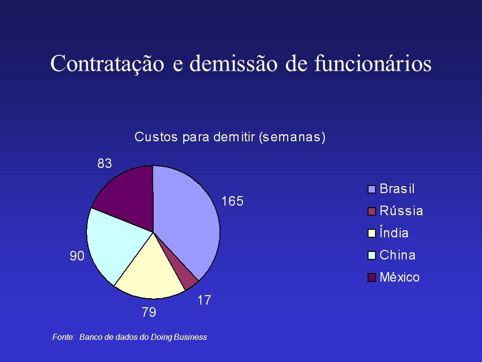 Contratação e demissão de funcionários Fonte: Banco de dados do Doing Business