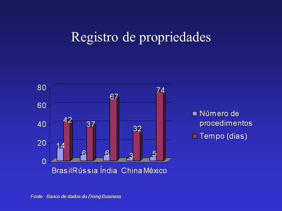 Registro de propriedades Fonte: Banco de dados do Doing Business