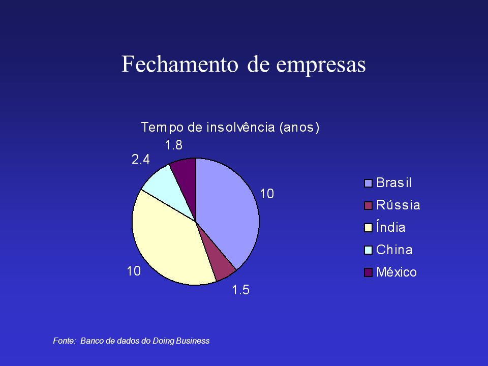 Fechamento de empresas Fonte: Banco de dados do Doing Business