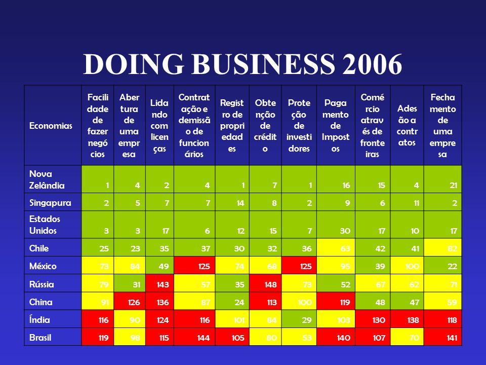 DOING BUSINESS 2006 Economias Facili dade de fazer negó cios Aber tura de uma empr esa Lida ndo com licen ças Contrat ação e demissã o de funcion ário