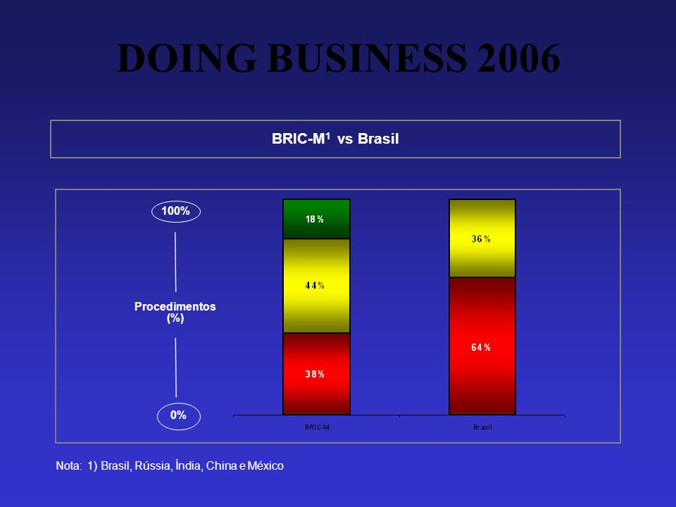 DOING BUSINESS 2006 Nota: 1) Brasil, Rússia, Índia, China e México BRIC-M 1 vs Brasil Procedimentos (%) 100% 0%