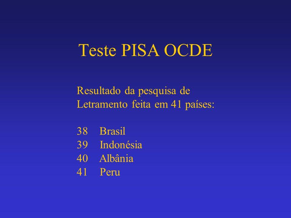Teste PISA OCDE Resultado da pesquisa de Letramento feita em 41 países: 38 Brasil 39 Indonésia 40 Albânia 41 Peru
