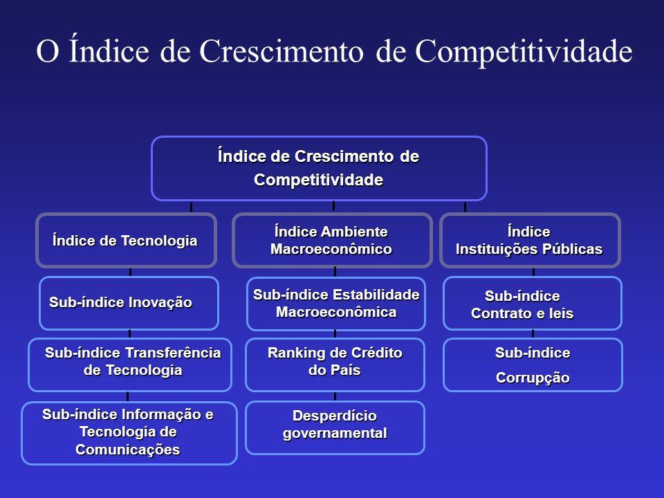 O Índice de Crescimento de Competitividade Índice de Crescimento de Competitividade Sub-índice Transferência de Tecnologia Sub-índice Informação e Tec