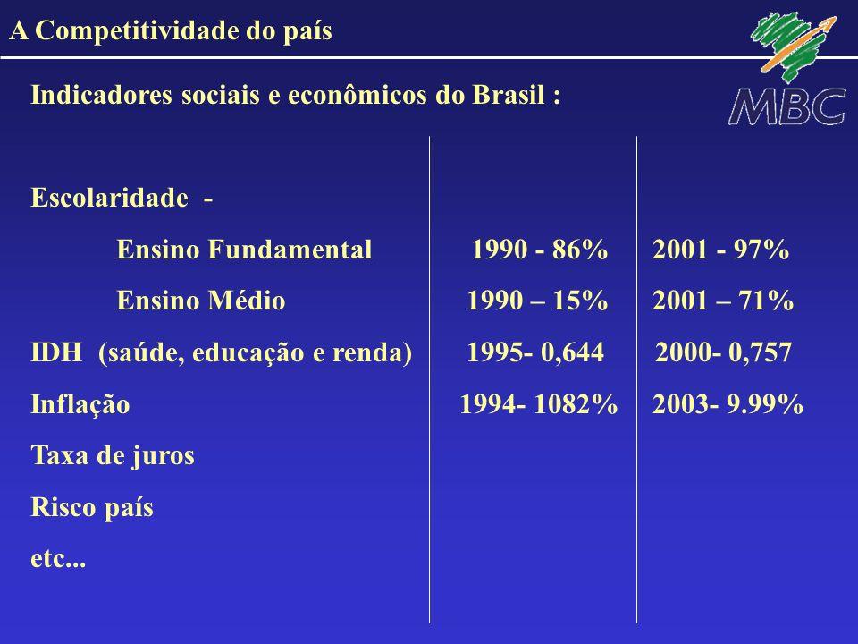 A Competitividade do país Indicadores sociais e econômicos do Brasil : Escolaridade - Ensino Fundamental 1990 - 86% 2001 - 97% Ensino Médio 1990 – 15%