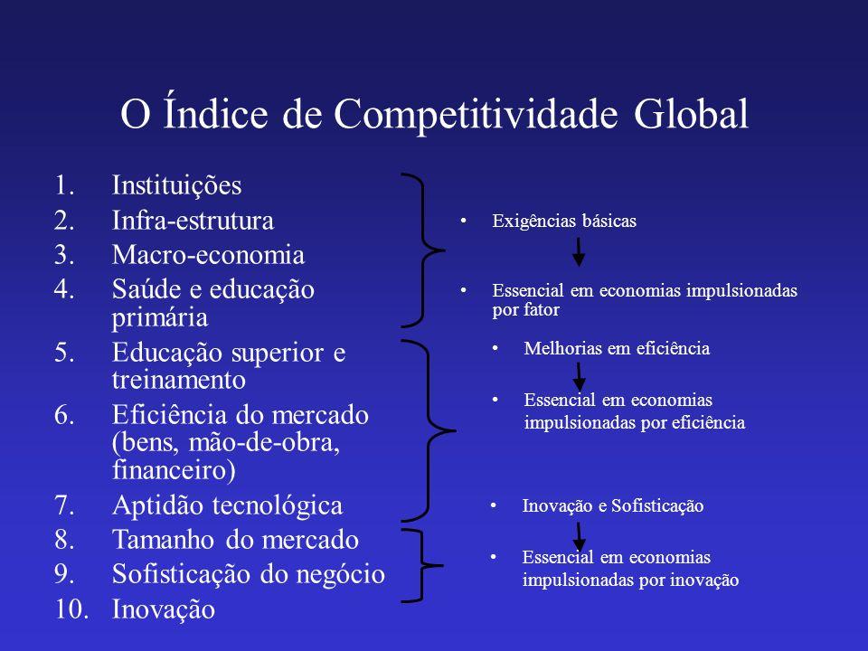 O Índice de Competitividade Global 1.Instituições 2.Infra-estrutura 3.Macro-economia 4.Saúde e educação primária 5.Educação superior e treinamento 6.E