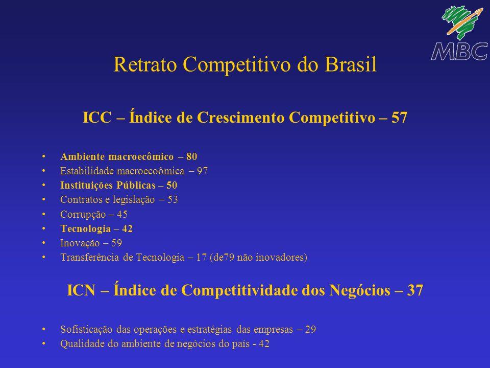 Retrato Competitivo do Brasil ICC – Índice de Crescimento Competitivo – 57 Ambiente macroecômico – 80 Estabilidade macroecoômica – 97 Instituições Púb
