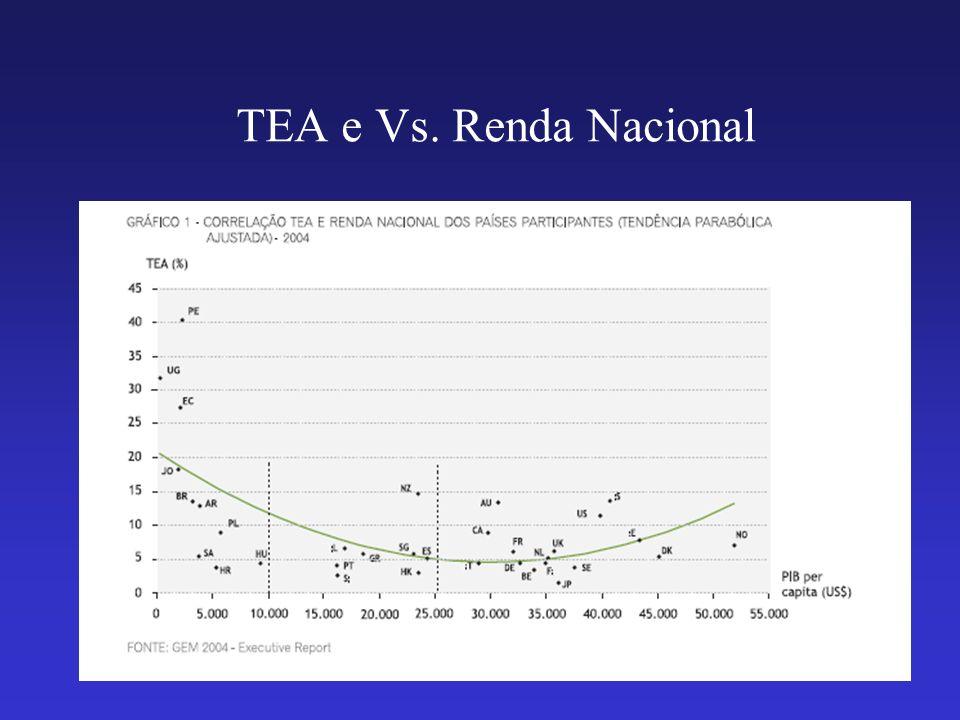 TEA e Vs. Renda Nacional
