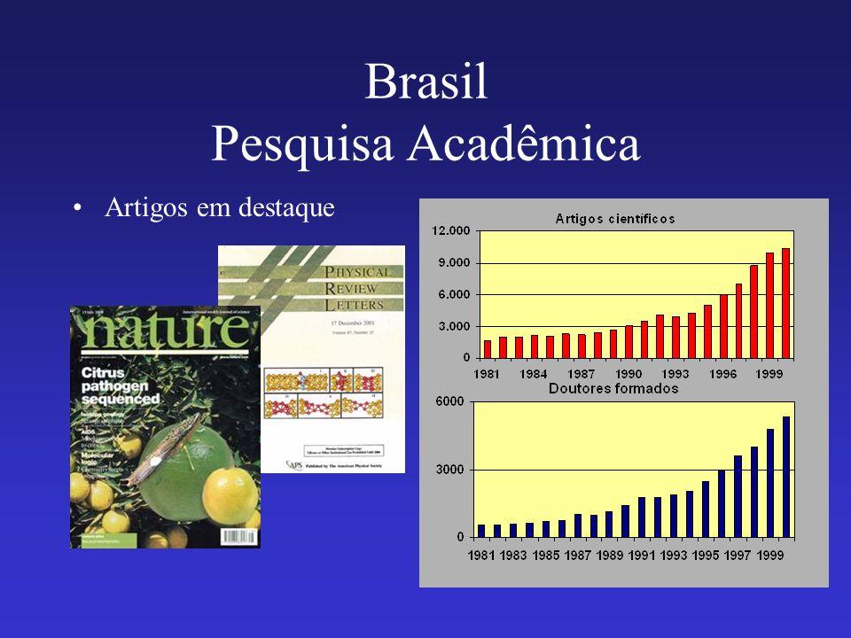 Brasil Pesquisa Acadêmica Artigos em destaque