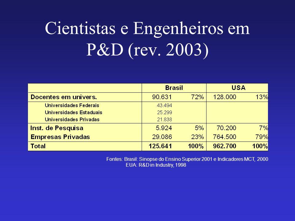 Cientistas e Engenheiros em P&D (rev. 2003) Fontes: Brasil: Sinopse do Ensino Superior 2001 e Indicadores MCT, 2000 EUA: R&D in Industry, 1998