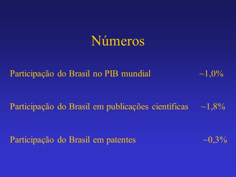 Números Participação do Brasil no PIB mundial ~1,0% Participação do Brasil em publicações científicas ~1,8% Participação do Brasil em patentes ~0,3%