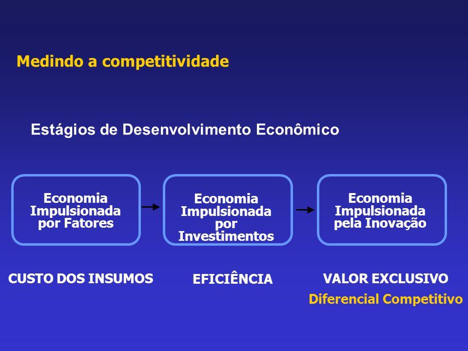 Estágios de Desenvolvimento Econômico Economia Impulsionada por Fatores CUSTO DOS INSUMOS Economia Impulsionada por Investimentos EFICIÊNCIA Economia