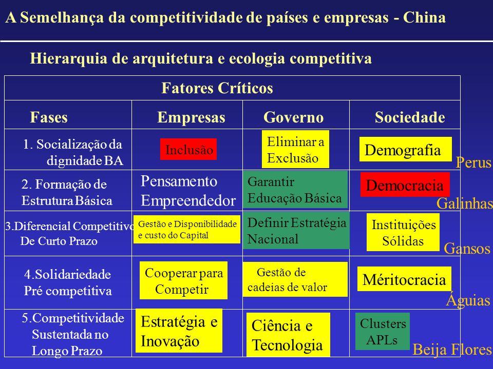 A Semelhança da competitividade de países e empresas - China Hierarquia de arquitetura e ecologia competitiva Fatores Críticos Fases Empresas GovernoS