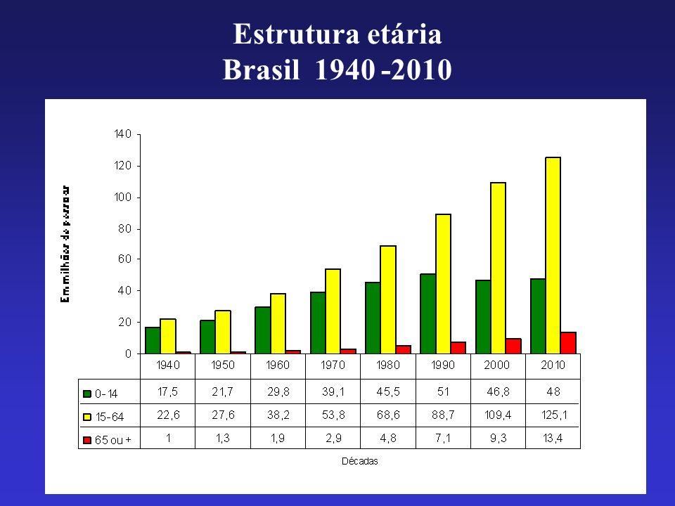 Estrutura etária Brasil 1940 -2010