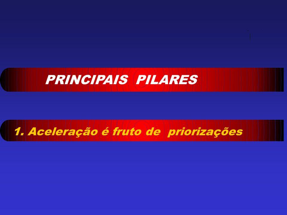 PRINCIPAIS PILARES 1. Aceleração é fruto de priorizações