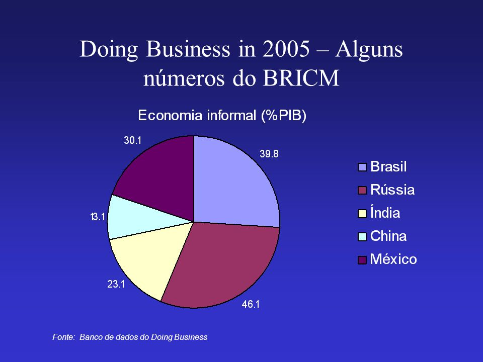 Doing Business in 2005 – Alguns números do BRICM Fonte: Banco de dados do Doing Business