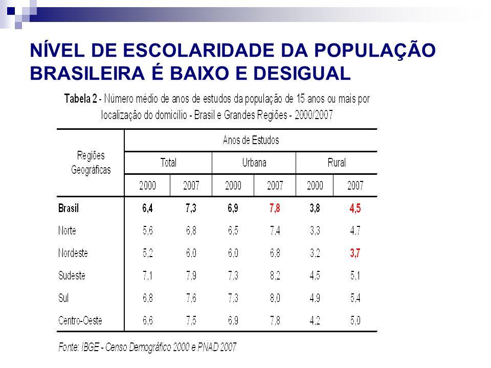 NÍVEL DE ESCOLARIDADE DA POPULAÇÃO BRASILEIRA É BAIXO E DESIGUAL