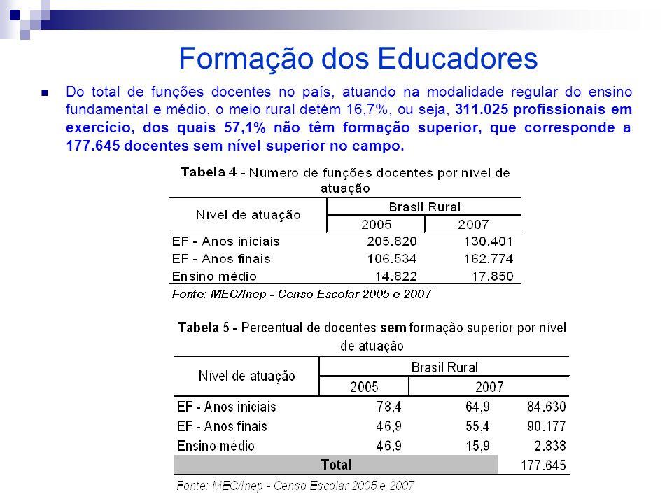 Formação dos Educadores Do total de funções docentes no país, atuando na modalidade regular do ensino fundamental e médio, o meio rural detém 16,7%, o