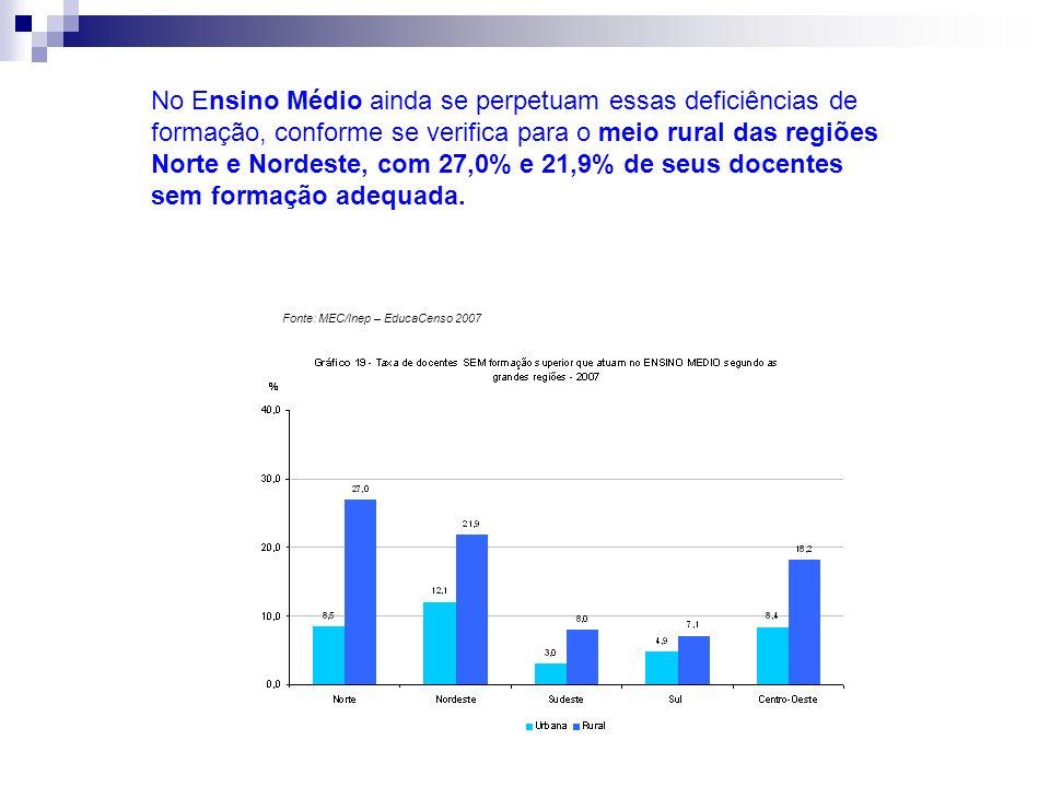 Fonte: MEC/Inep – EducaCenso 2007 No Ensino Médio ainda se perpetuam essas deficiências de formação, conforme se verifica para o meio rural das regiõe