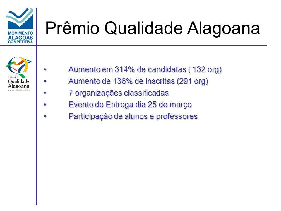 Prêmio Qualidade Alagoana Aumento em 314% de candidatas ( 132 org)Aumento em 314% de candidatas ( 132 org) Aumento de 136% de inscritas (291 org)Aumento de 136% de inscritas (291 org) 7 organizações classificadas7 organizações classificadas Evento de Entrega dia 25 de marçoEvento de Entrega dia 25 de março Participação de alunos e professoresParticipação de alunos e professores