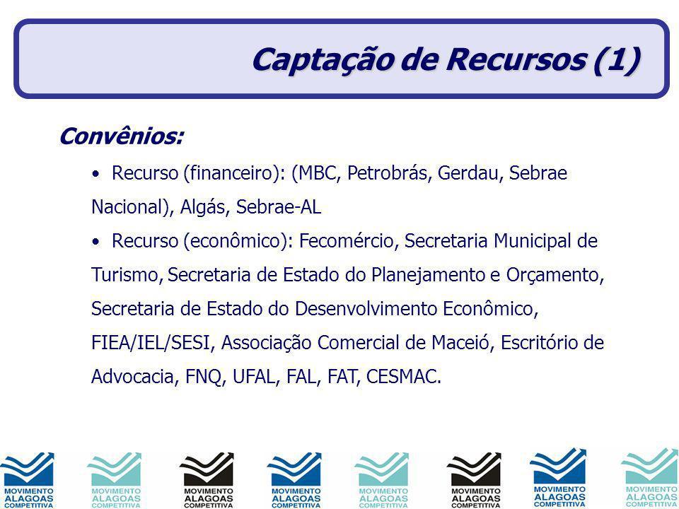 Captação de Recursos (1) Convênios: Recurso (financeiro): (MBC, Petrobrás, Gerdau, Sebrae Nacional), Algás, Sebrae-AL Recurso (econômico): Fecomércio,