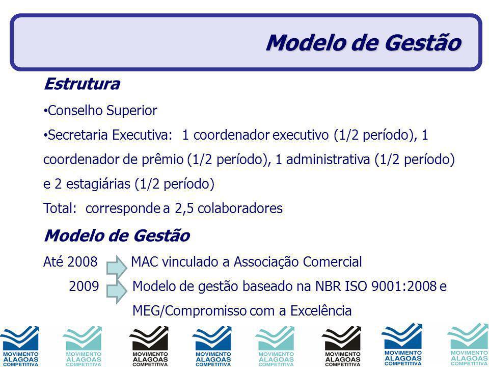 Modelo de Gestão Estrutura Conselho Superior Secretaria Executiva: 1 coordenador executivo (1/2 período), 1 coordenador de prêmio (1/2 período), 1 adm