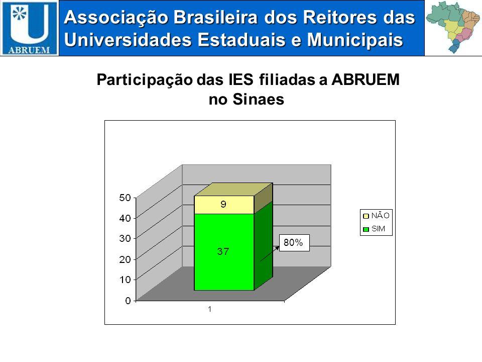 Associação Brasileira dos Reitores das Universidades Estaduais e Municipais Participação das IES filiadas a ABRUEM no Sinaes 80%