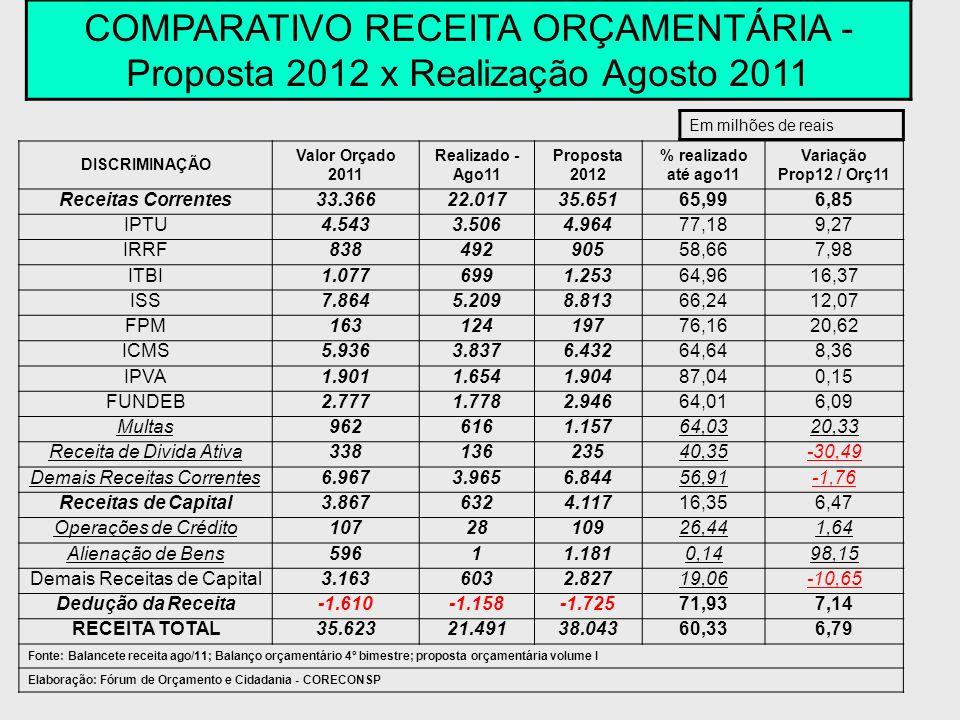 DISCRIMINAÇÃO Valor Orçado 2011 Realizado - Ago11 Proposta 2012 % realizado até ago11 Variação Prop12 / Orç11 Receitas Correntes33.36622.01735.65165,9