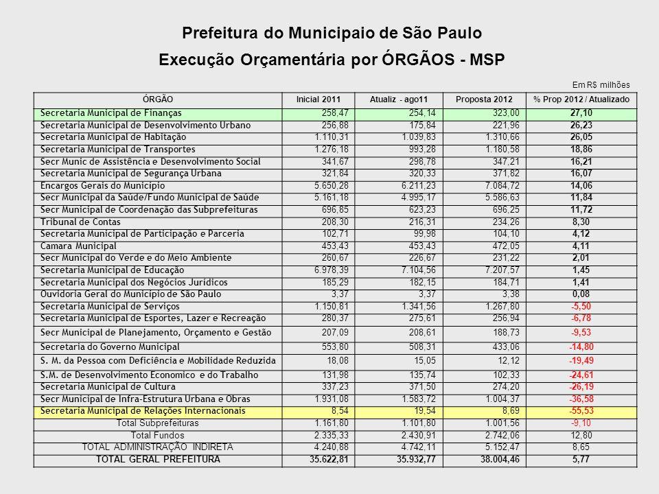 COMPARATIVO SUBPREFEITURAS Proposta orçamento 2012 x Valores aprovados e atualizados 2011 (até agosto) – Em R$ milhões Ó rgão População (2010) Aprovado 2011 per capita 2011 Aprovado (R$) Atualizado 2011 (at é agosto) Var atual11 / aprov 11 Proposta 2012 Per Capita Proposta 12 % Prop12 / Atualiz11 Aricanduv/Form/Carrão 253.855 33,57 132,24 32,30-3,7837,58 148,03 16,33 São Miguel 414.786 38,29 92,31 34,00-11,2038,89 93,77 14,39 Ipiranga 425.451 33,53 78,82 32,72-2,4235,54 83,53 8,60 Santana/ Tucuruvi 303.173 29,68 97,91 28,80-2,9730,64 101,07 6,39 Vila Mariana 295.719 31,32 105,92 31,19-0,4233,18 112,19 6,37 São Mateus 436.195 47,27 108,36 47,751,0349,74 114,03 4,16 Mo ó ca 296.184 35,77 120,77 36,030,7336,91 124,62 2,44 Lapa 265.537 31,64 119,16 32,151,6231,26 117,74 -2,76 Cidade Tiradentes 219.868 23,06 104,87 21,21-8,0320,57 93,55 -3,00 Pinheiros 257.722 30,79 119,46 35,9316,7234,68 134,57 -3,49 Ermelino Matarazzo 210.263 26,19 124,55 25,06-4,3123,84 113,40 -4,85 Freguesia/ Brasilândia 418.170 34,85 83,34 33,41-4,1331,62 75,61 -5,37 Ja ç anã/Trememb é 278.567 28,13 100,99 27,46-2,3825,99 93,29 -5,38 Guaianases 296.509 35,96 121,28 34,05-5,3131,64 106,71 -7,07 Penha 472.266 46,89 99,29 42,91-8,4839,83 84,35 -7,18 SéSé 346.512 53,69 154,95 54,862,1750,03 144,39 -8,79 Perus 138.268 25,31 183,07 26,424,3723,93 173,06 -9,42 Parelheiros 156.392 24,28 155,24 21,52-11,3419,44 124,31 -9,68 Jabaquara 212.504 29,92 140,80 28,87-3,5225,89 121,81 -10,33 Vl Maria/ Vl Guilherme 284.494 30,33 106,61 30,420,3127,21 95,64 -10,57 Santo Amaro 219.659 35,09 159,76 33,98-3,1729,78 135,59 -12,35 Casa Verde/ Cachoeir 313.666 26,24 83,66 25,41-3,1522,19 70,73 -12,70 Vila Prud/ Sapopemba 528.658 39,13 74,01 39,240,3034,04 64,39 -13,26 Pirituba/ Jaragu á 450.297 36,32 80,66 34,82-4,1229,76 66,09 -14,54 Butantã 383.061 50,14 130,90 44,23-11,7937,75 98,55 -14,66 Campo Limpo 590.602 52,94 89,64 47,85-9,6140,08 67,86 -16,24 Capela do Socorro 696.941 53,03 76,09 42,45-19,9634,98 50,19 -17,60 Itaq
