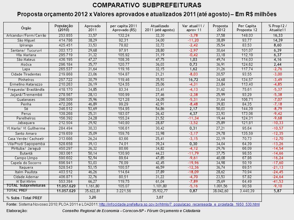 COMPARATIVO SUBPREFEITURAS Proposta orçamento 2012 x Valores aprovados e atualizados 2011 (até agosto) – Em R$ milhões Ó rgão População (2010) Aprovad