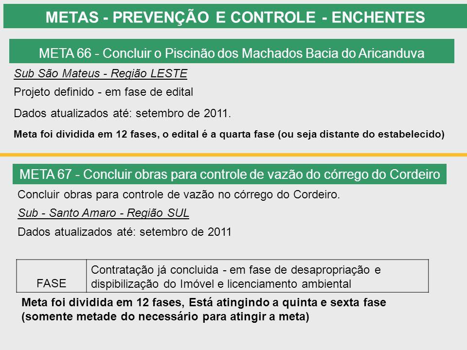 METAS - PREVENÇÃO E CONTROLE - ENCHENTES META 66 - Concluir o Piscinão dos Machados Bacia do Aricanduva Sub São Mateus - Região LESTE Projeto definido