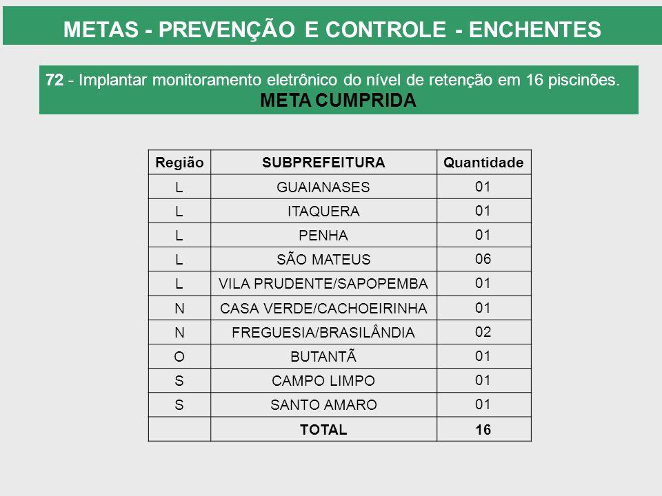 72 - Implantar monitoramento eletrônico do nível de retenção em 16 piscinões. META CUMPRIDA RegiãoSUBPREFEITURAQuantidade LGUAIANASES01 LITAQUERA01 LP